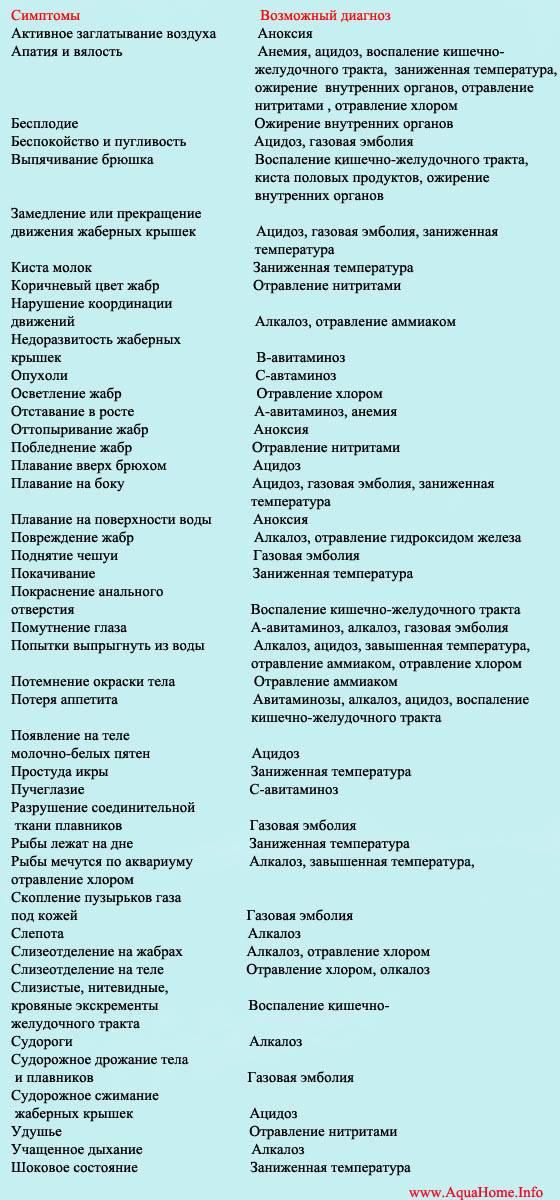 Незаразные болезни рыб и их симптомы